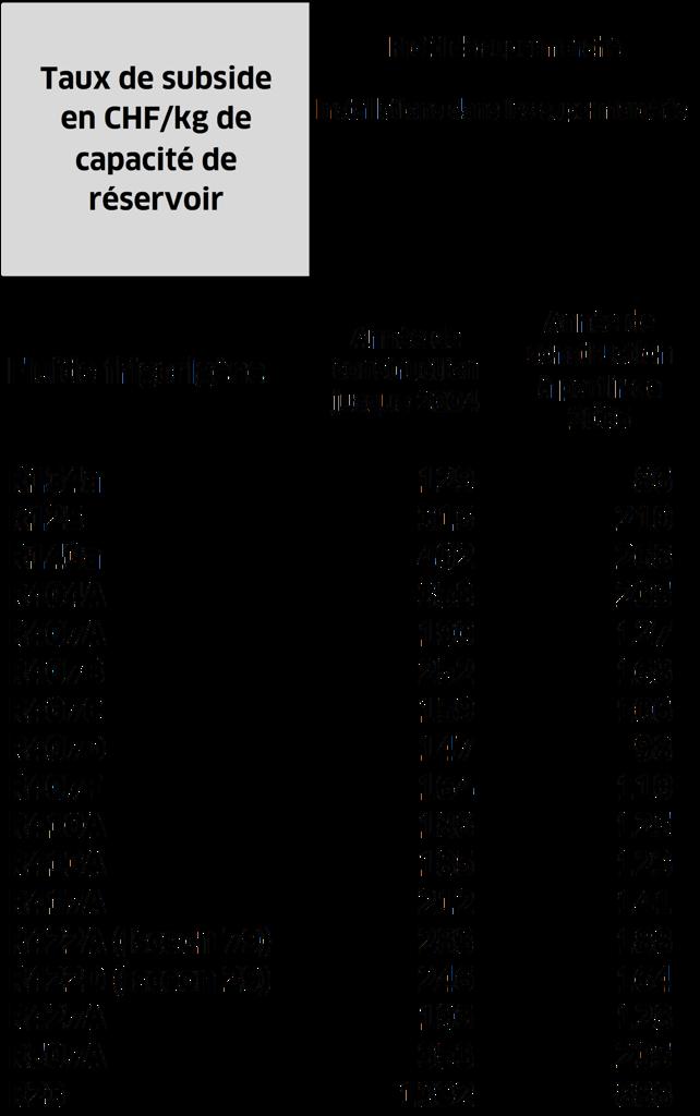 Calculateur De Subside Programme Pour Un Froid Ecologique